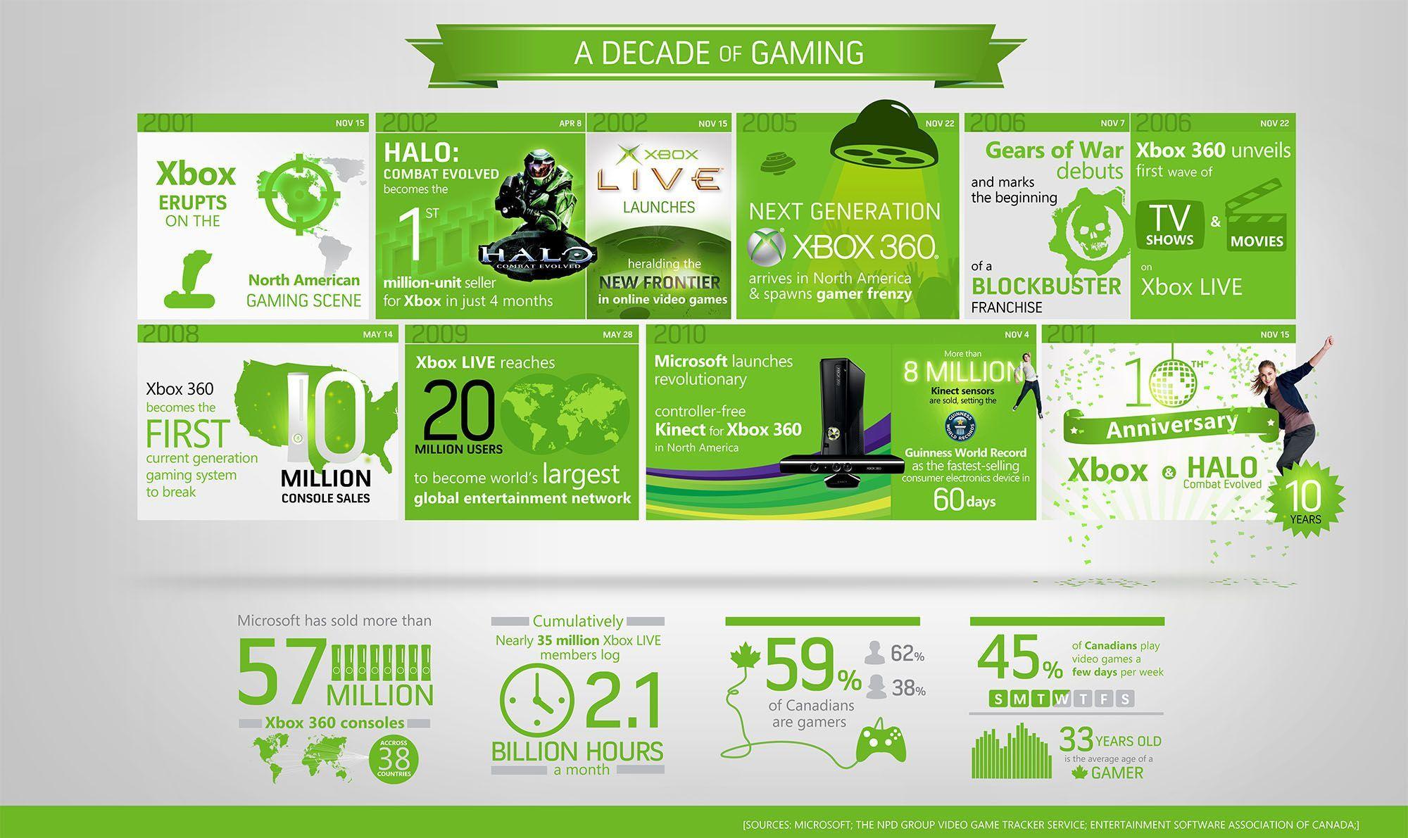 Feliz Cumpleanos Numero 10 Xbox