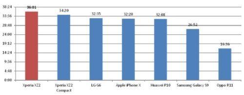 celulares con mejor rendimiento de batería