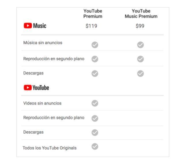 YouTube Music en México y YouTube Premium en México