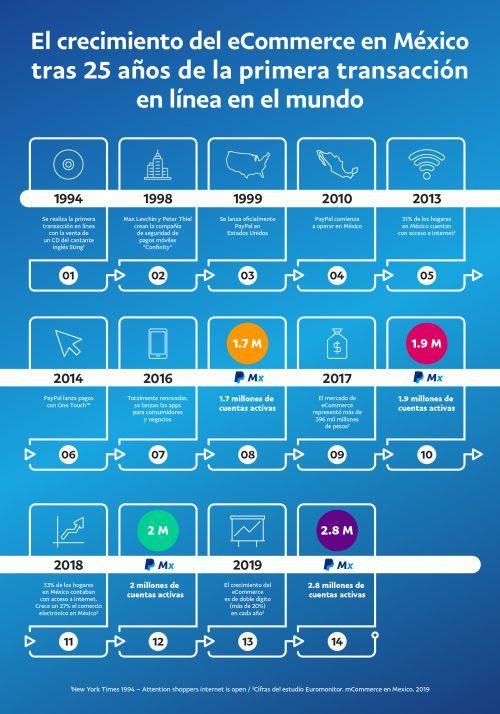 PayPal 25 años