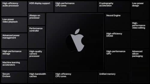 Novedades del WWDC 2020 Apple Silicon