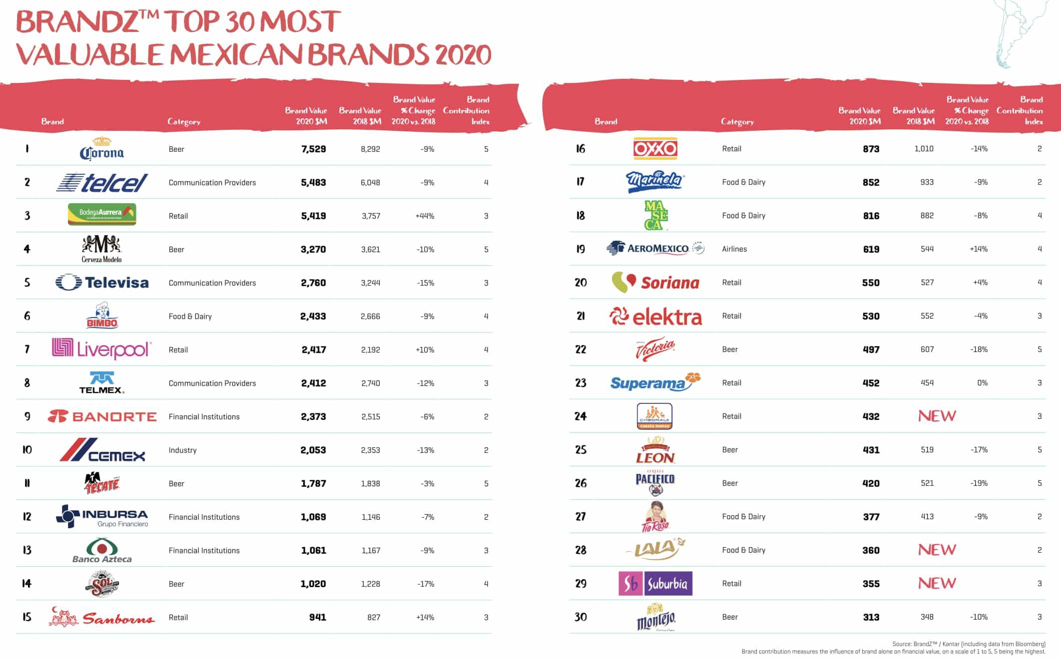 BrandZ top 30 de las marcas mexicanas más valiosas del 2020