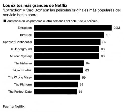 Las 10 películas de Netflix más vistas