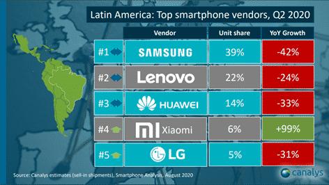 más vendedores de smartphones en México