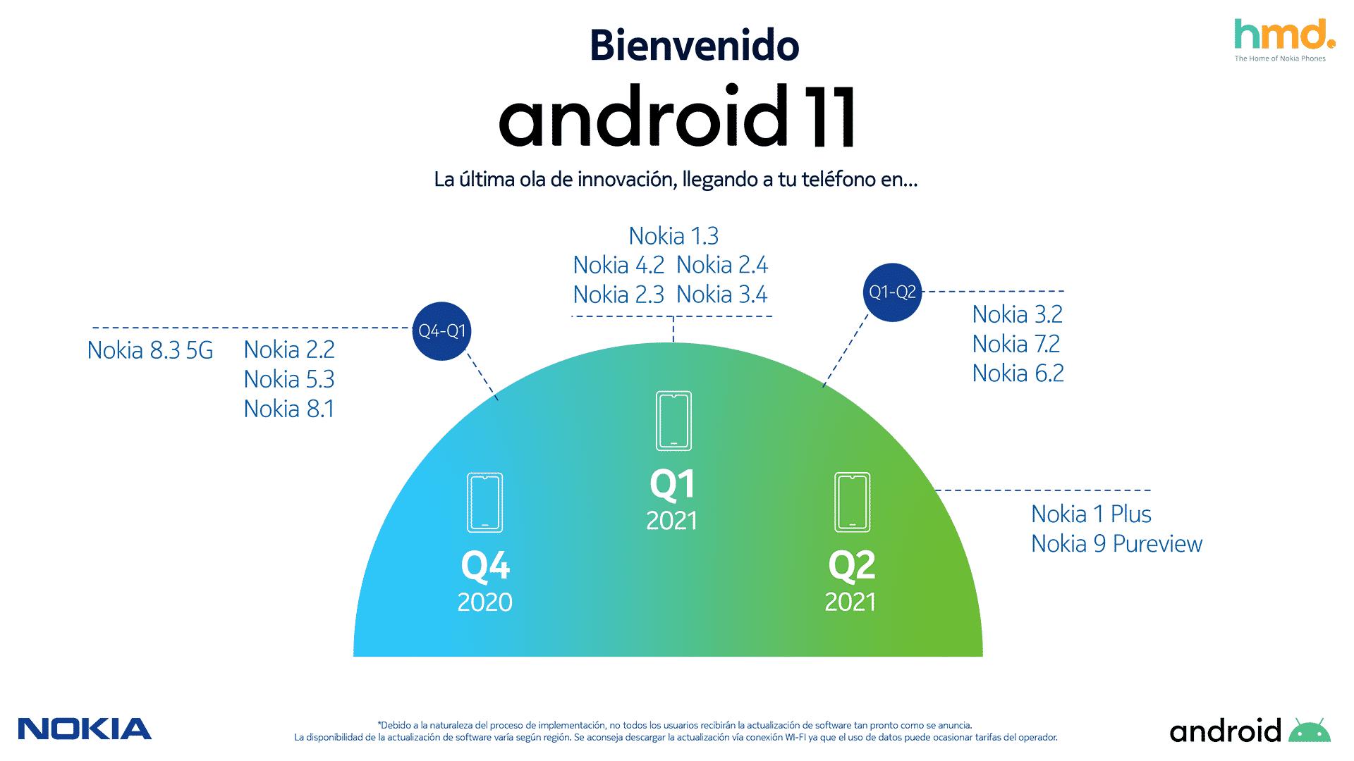 actualización de Nokia a Android 11