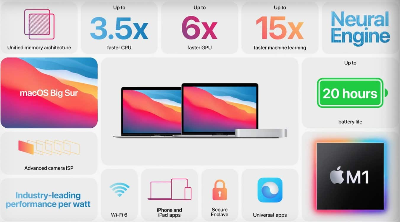 MacBook Air, MaBook Pro y Mac mini con chip M1