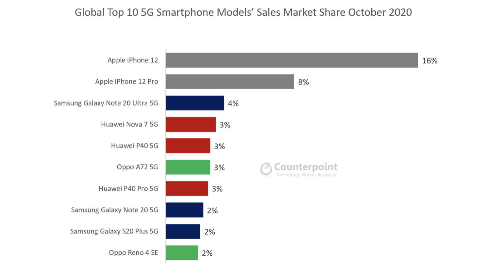 Ventas de smartphones 5G más vendidos