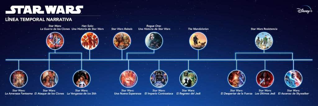 Cronología de Star Wars