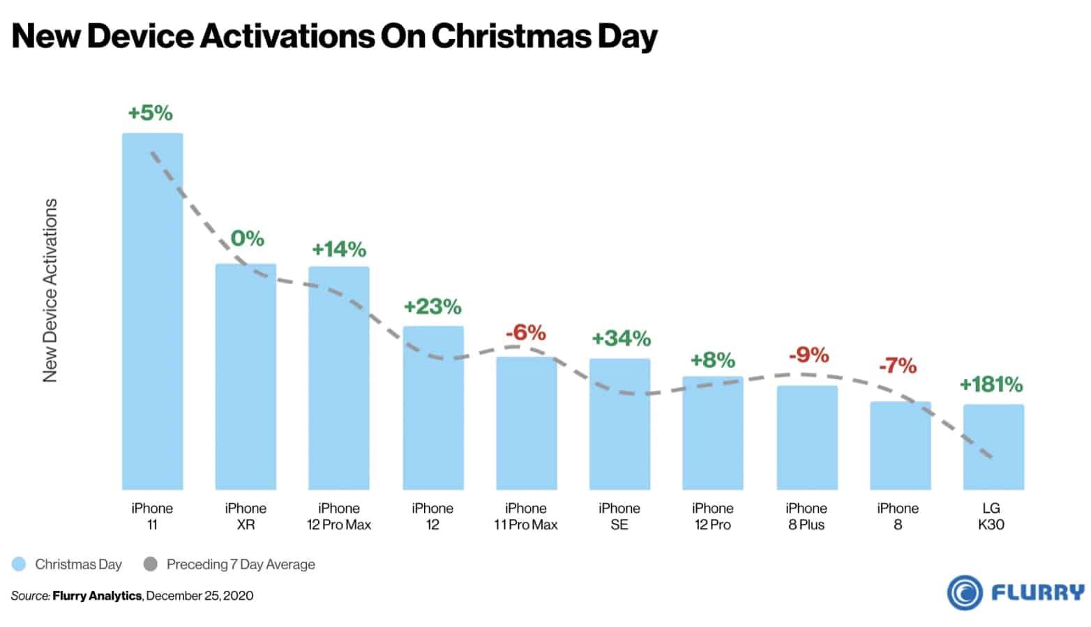 IPhone smartphones más activados en navidad