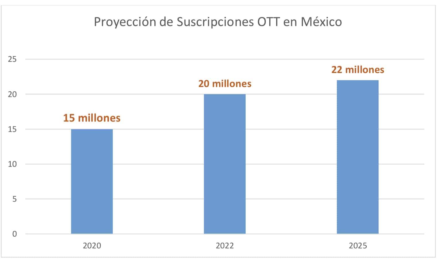Streaming en México Dataxis