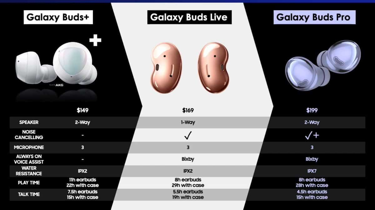 Galaxy Buds Pro filtración