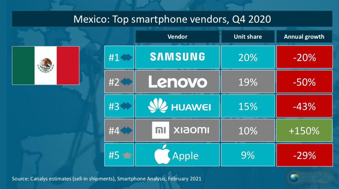 ventas de smartphones en México en el Q4 2020