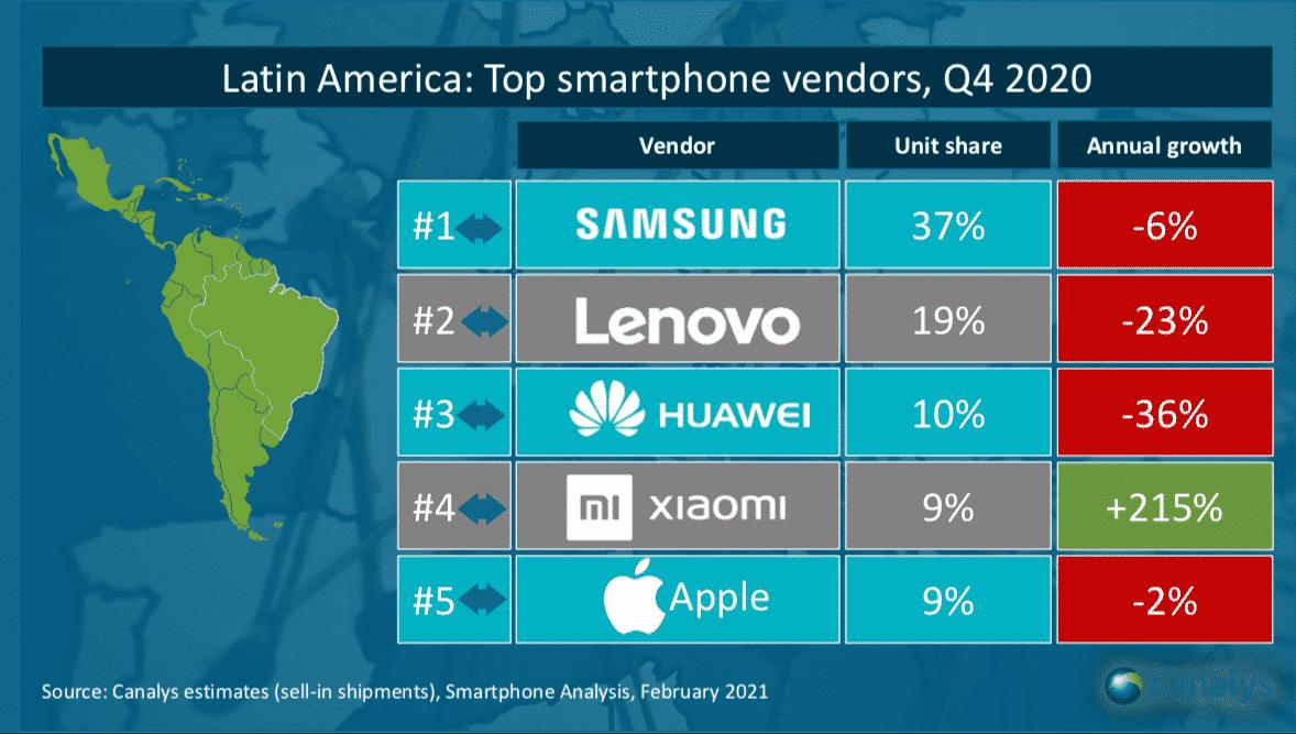 ventas de smartphones en México en el Q4 2020 Latam
